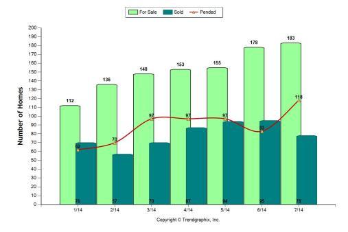 Trend Chart 1-14 thru 7-14